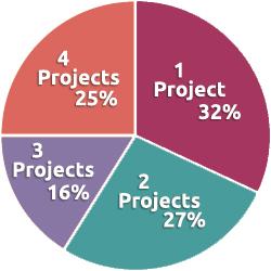 GDIGM Impact Study Pie Chart