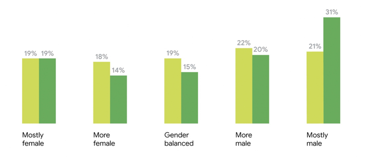 "A bar chart showing 14-19% of videos watched and created had ""more or mostly female"" characters while 21-22% of videos watched and 20-31% of videos created had ""more or mostly male"" characters. ""Gender balanced"" videos ranged from 15-19%."